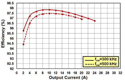 EPC9041 Efficiency Chart