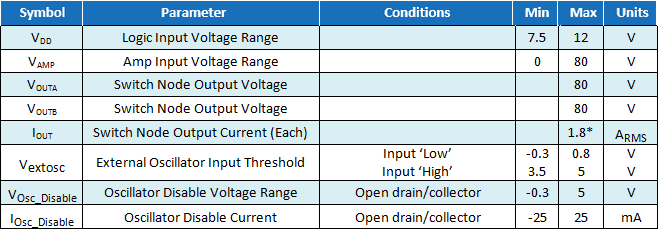 EPC9065 Parameters Table