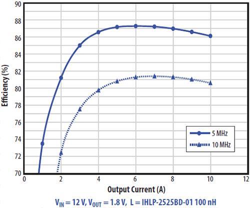 EPC9086 Typical Efficiency