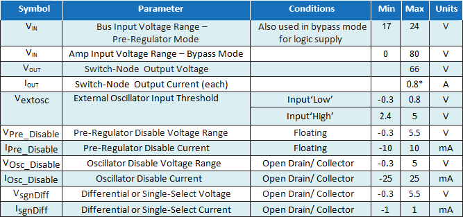 EPC9114 Parameters Table