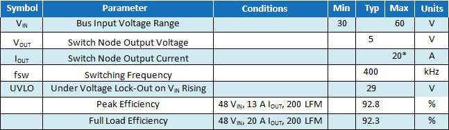EPC9118 Parameters Table