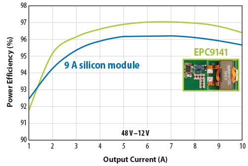 EPC9141 Efficiency Chart