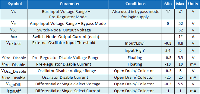 EPC9509 Parameters Table