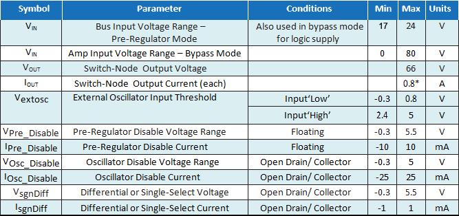 EPC9510 Parameters Table