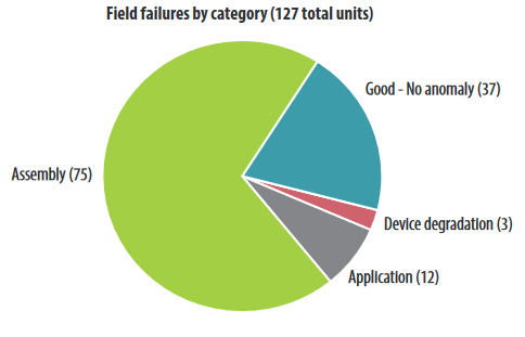 Field failure breakdown by root cause category.
