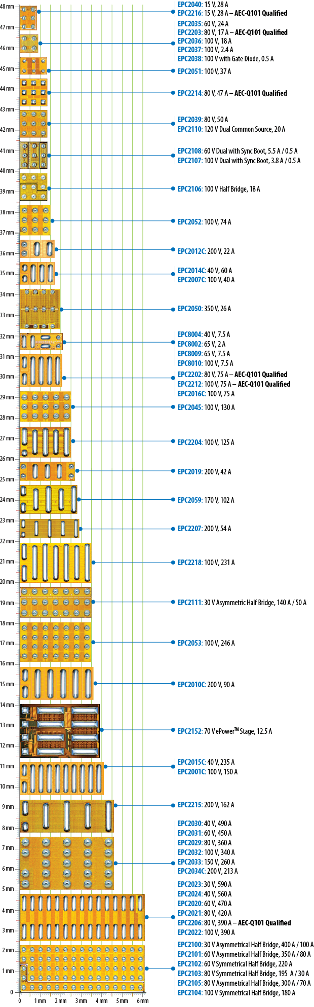 Chip Scale Packaging Packagedintegratedcircuit1jpg Epc Packaged Fets And Ics