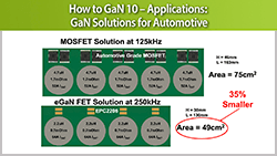 How to GaN 10 – Applications: GaN Solutions for Automotive