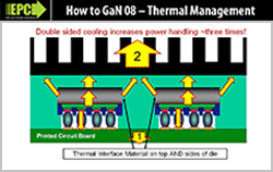 HTG08 Design Basics – Thermal Management