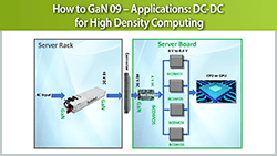 How to GaN 09 – Applications: DC-DC for High Density Computing