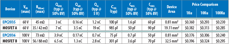 Comparison of electrical specification and pricing between eGaN FETs and MOSFETs